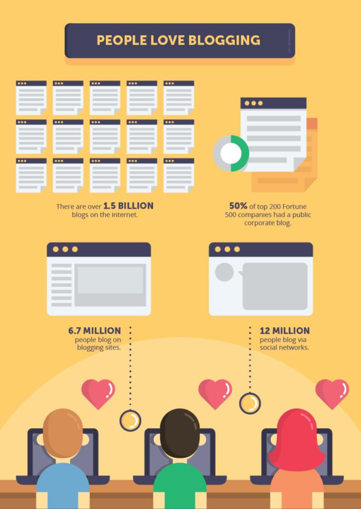 Corporate Blog statt Magazin: Der Nutzen von Blogs im Jahr 2017